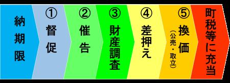 滞納整理までの流れ(フロー図)